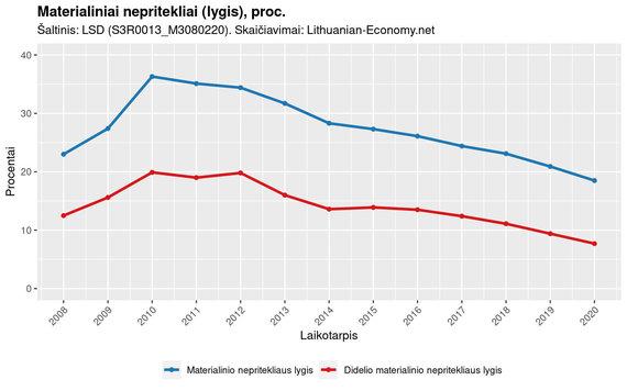 lithuanian-economy.net duom./Materialiniai nepritekliai