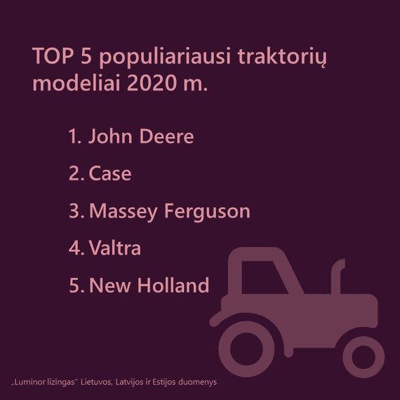 """""""Luminor"""" nuotr./Populiariausi traktoriai 2020"""