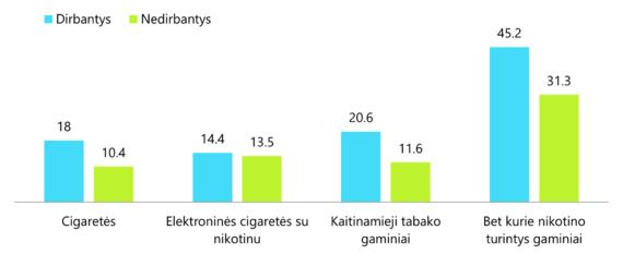 Narkotikų, tabako ir alkoholio kontrolės departamento duomenys/Dirbančių ir nedirbančių 18–24 m. studentų nikotino turinčių gaminių vartojimas / rūkymas kasdien