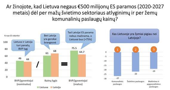 """Grafikas iš Žygimanto Maurico """"Facebook"""" paskyros/Lietuvos ir Latvijos palyginimas"""