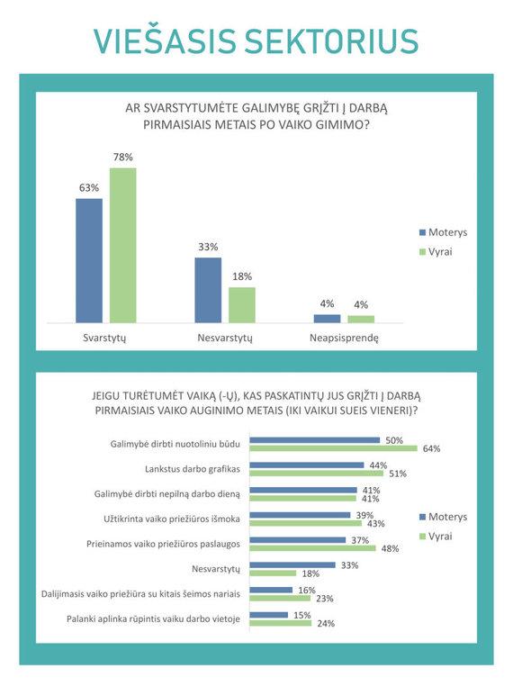Lygių galimybių kontrolieriaus tarnybos nuotr./Viešasis sektorius