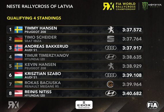 FIA WRX iliustr./Roko Baciuškos rezultatas Q4 Rygos RX