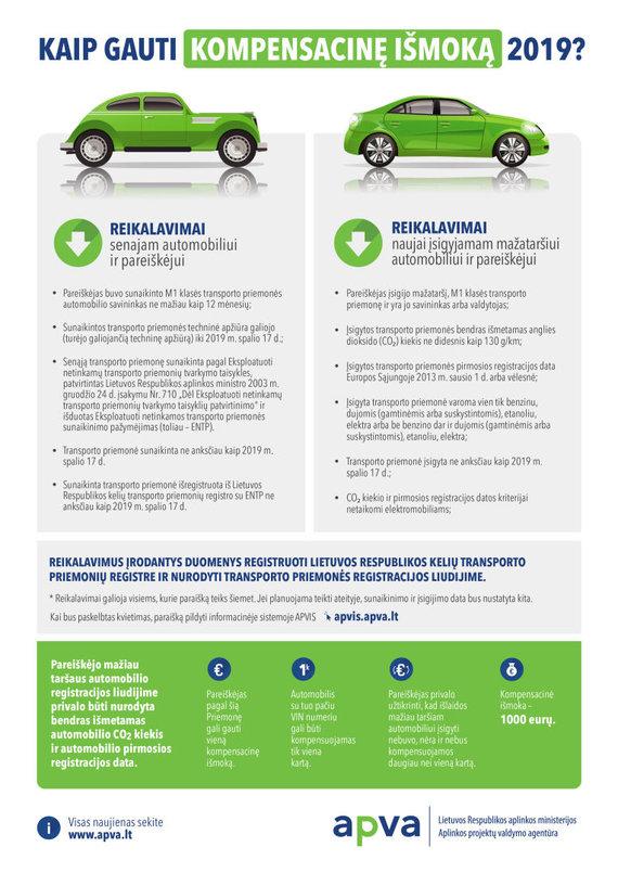 Infografikas: kaip gauti kompensacinę išmoką, utilizavus taršų automobilį