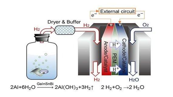 Tyrimo autorių nuotr./Galio, indžio, alavo ir bismuto lydinys aktyvuoja aliuminio ir vandens reakciją