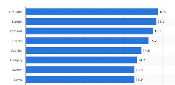 Statista.com/2018-ųjų duomenys - Lietuvoje dominuoja seni automobiliai.