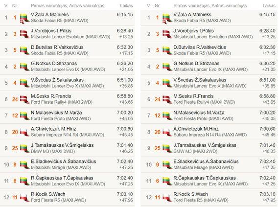 """""""Rally Žemaitija"""", GR1 rezultatai"""