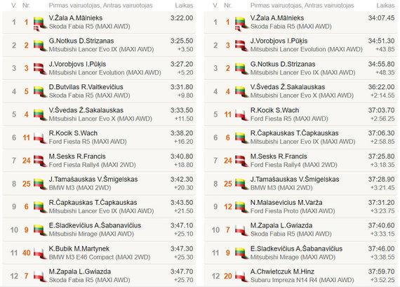GR9 rezultatai, Rally Žemaitija