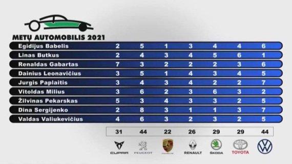 Lietuvos metų automobilio 2021 m. konkurso rezultatai