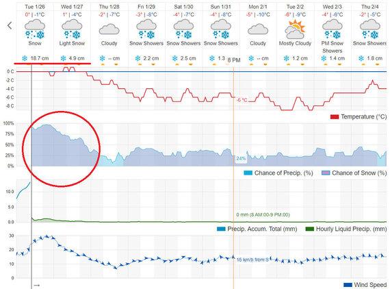 Grindos nuotr./Orų prognozė