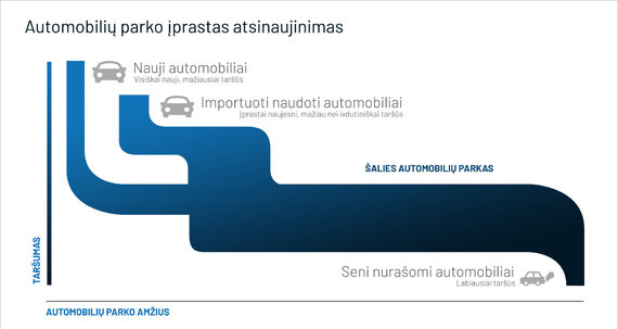 Taršos mokestis, Autoplius.lt schema