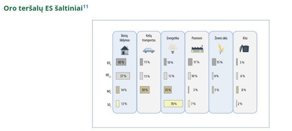 Aplinkos ministerijos nuotr./Taršos duomenys