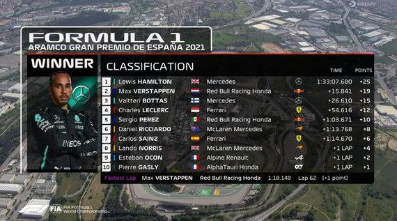 Lenktynių Barselonoje rezultatų lentelė