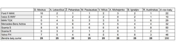 Komisijos balsavimo lentelė