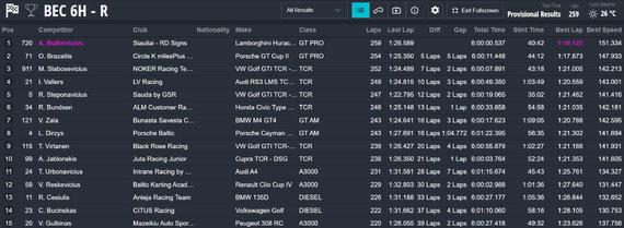 BEC 6h lenktynių TOP15