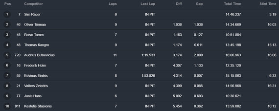 GT/BTC4/TCR kvalifikacijos rezultatai