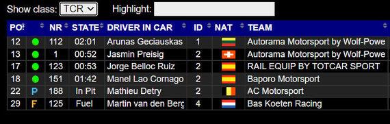 Barselonos 24h TCR rezultatai likus valandai iki finišo