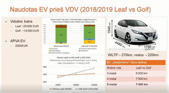 """""""Elektromobilumas: iššūkiai ir ateities vizija"""" konf. medžiaga/Naudoti EV ir VDV"""