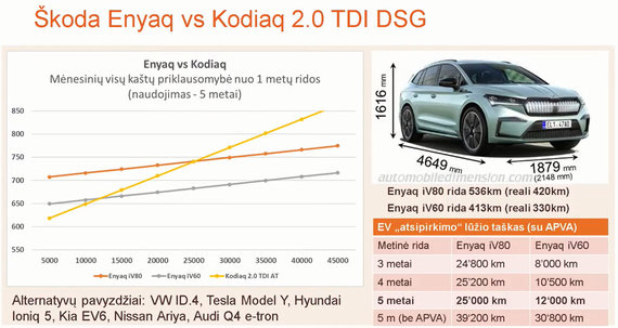 """Elektromobilumas: iššūkiai ir ateities vizija"" konf. medžiaga/Enyaq ir Kodiaq"