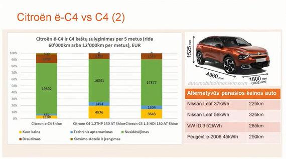"""""""Elektromobilumas: iššūkiai ir ateities vizija"""" konf. medžiaga/Citroen C4 ir eC4 palyginamieji kaštai"""