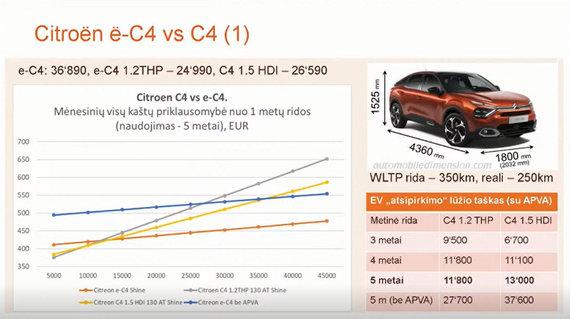 """""""Elektromobilumas: iššūkiai ir ateities vizija"""" konf. medžiaga/C4 ir eC4 palyginimas"""