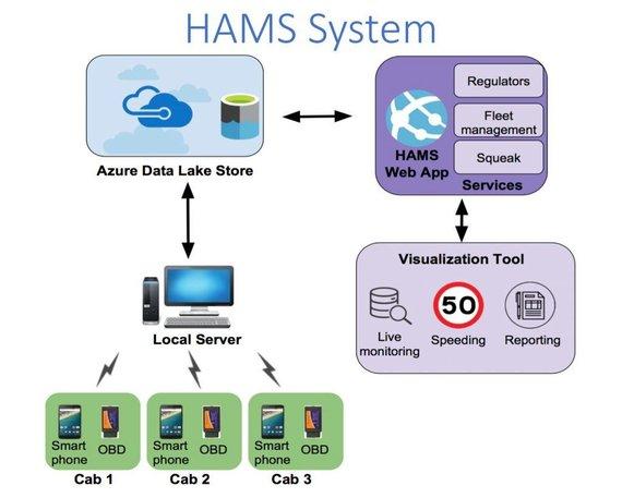 Microsoft iliustr./HAMS programėlė gali padėti sekti vairuotojus