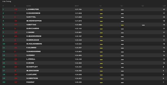 F1 kvalifikacija Melburne, galutiniai rezultatai
