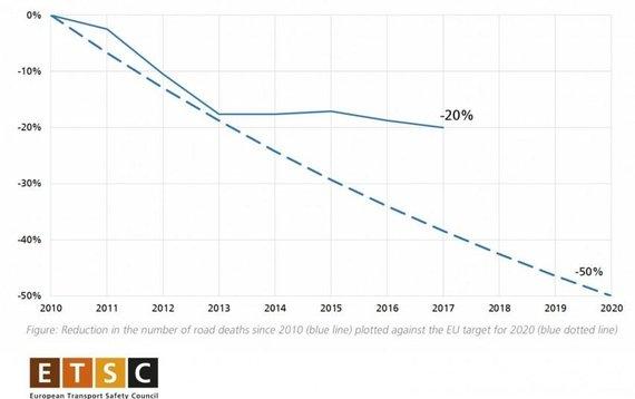 Europos kelių policijos tinklo TISPOL iliustr./Mirčių Europos keliuose statistika