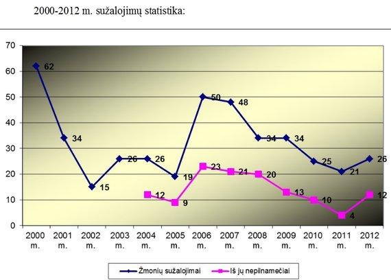 Policijos departamento grafikas/Nukentėjusių nuo petardų statistika