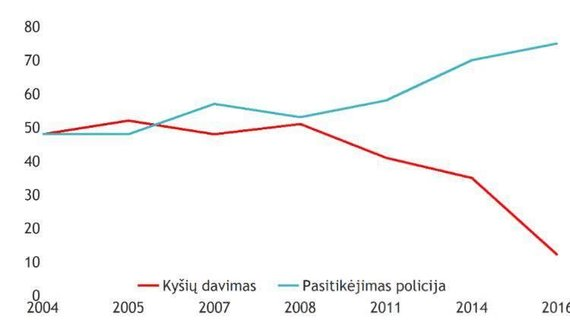Policijos iliustracija/Korupcinė statistika