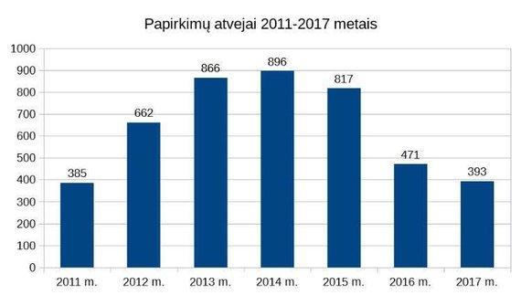 Policijos iliustracija/Korupcinė statistika: fiksuojamų papirkimų atvejų tendencingai mažėja.