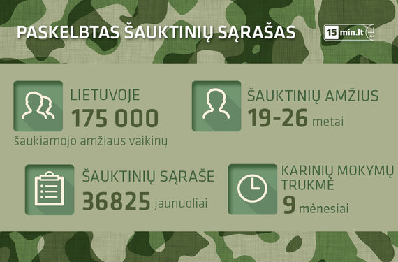 15min.lt infografikas/Šauktiniai