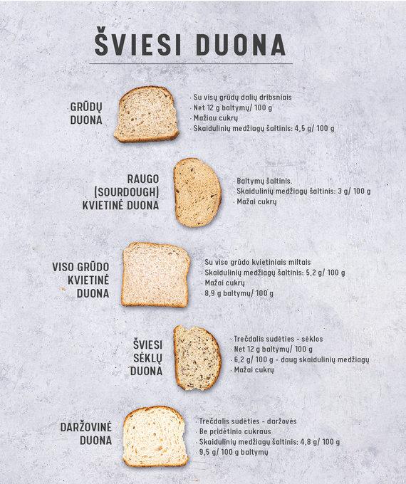 Gamintojo nuotr./Įvairių rūšių šviesi duona