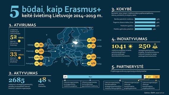 """ŠMPF infografikas/Kaip """"Erasmus +"""" keitė Lietuvos švietimą?"""