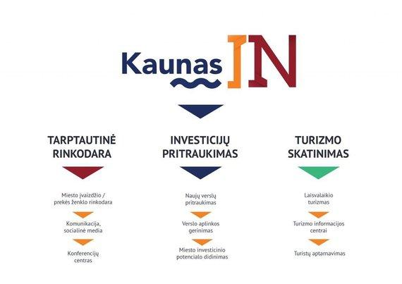 """Kauno miesto savivaldybės infografikas/Numatoma """"Kaunas IN"""" veikla"""