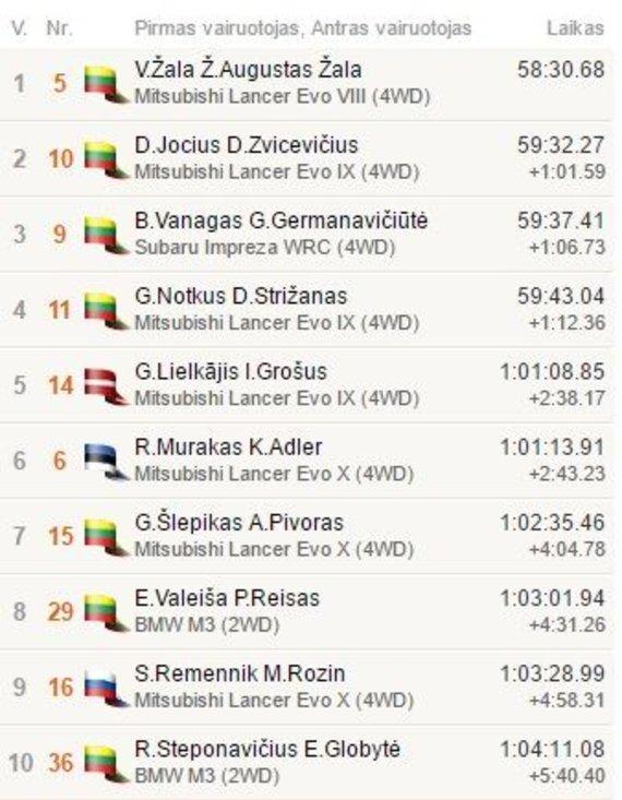 Top10 po 11GR