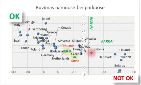 3 pav. Lietuvos gyventojų judumo palyginimas su kitomis šalimis pagal likimą namuose ir susibūrimo vietų – parkų lankymą (duomenys iš Google COVID-19 Community Mobility Reports).