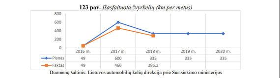 Vyriausybės duomenys apie žvyrkelių asfaltavimą