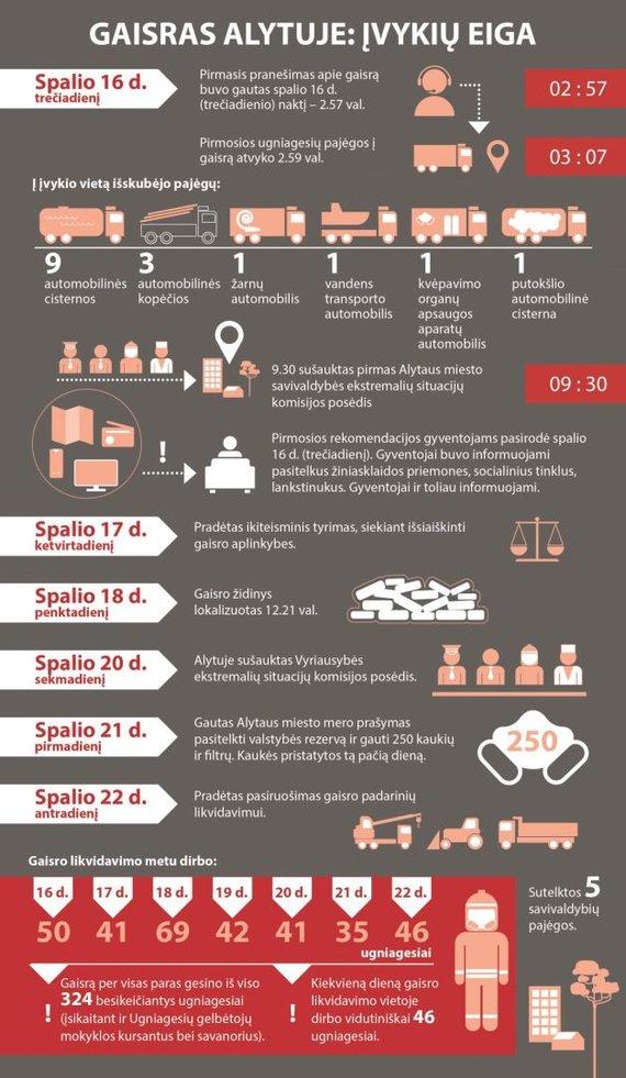 VRM infografikas/VRM sudaryta gaisro Alytuje chronologija