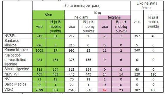 Visuomenės informavimo grupės (VIG) lentelė/Koronavirusas