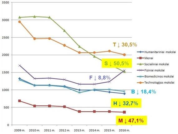 2009-2016 m. universitetams skirtų valstybės finansuojamų studijų vietų skaičius
