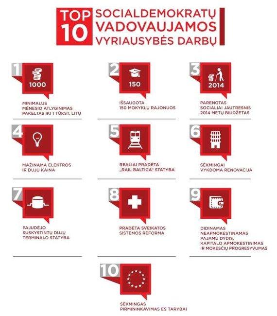 Vyriausybės darbų top 10