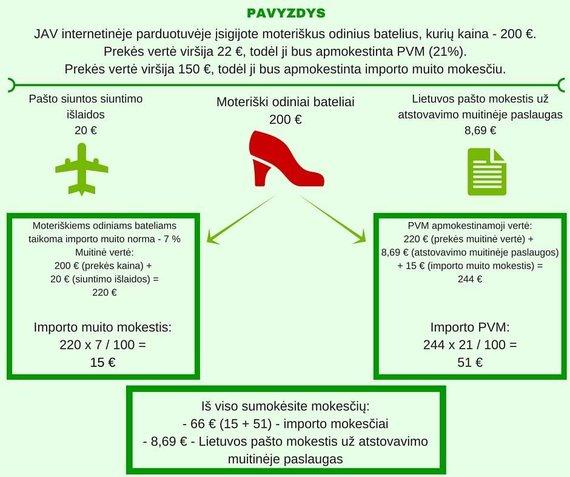 Lietuvos muitinės infografikas