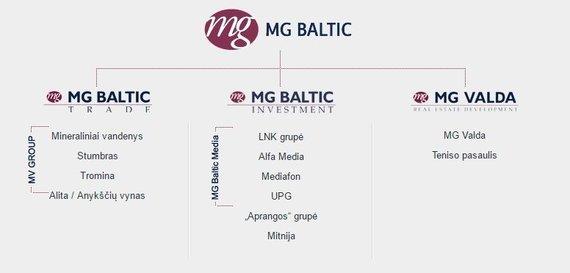 """MG Baltic"" struktūra"