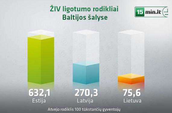 15min.lt infografika/ŽIV paplitimas Baltijos šalyse