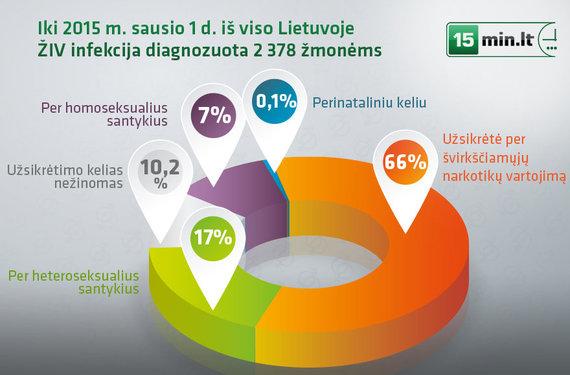 15min.lt infografika/ŽIV plitimo kelias