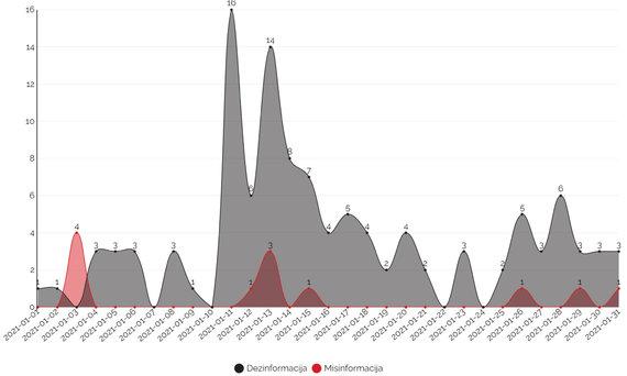 """""""Debunk EU"""" grafikas/Dezinformacijos ir klaidinančios informacijos prieš Lietuvos poziciją dėl Astravo AE dinamika"""