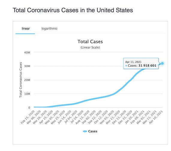 Ekrano nuotr. iš worldometers.info/COVID-19 atvejų skaičiaus augimas JAV