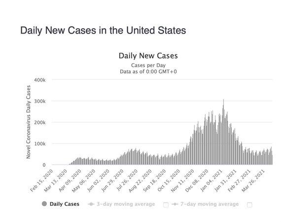 Ekrano nuotr. iš worldometers.info/Užsikrėtimų SARS-CoV-2 atvejų per dieną skaičiaus svyravimas