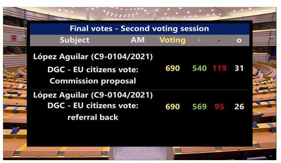 Ekrano nuotr. iš europarl.europa.eu/Balsavimo dėl žaliojo COVID-19 pažymėjimo rezultatai