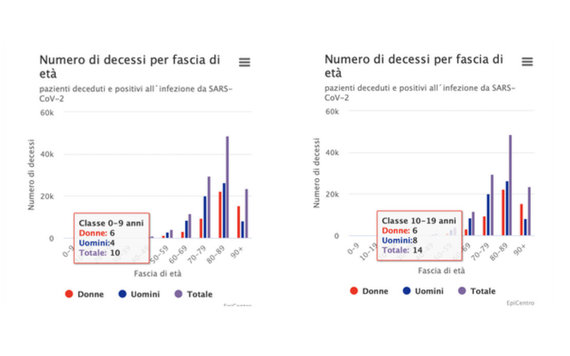 Ekrano nuotr. iš salute.gov.it/Nuo COVID-19 mirusių vaikų skaičius Italijoje